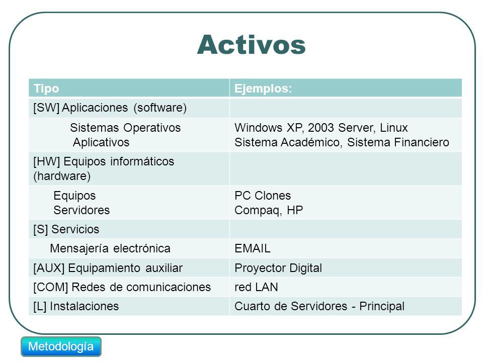 Activos Tipo Ejemplos: [SW] Aplicaciones (software)